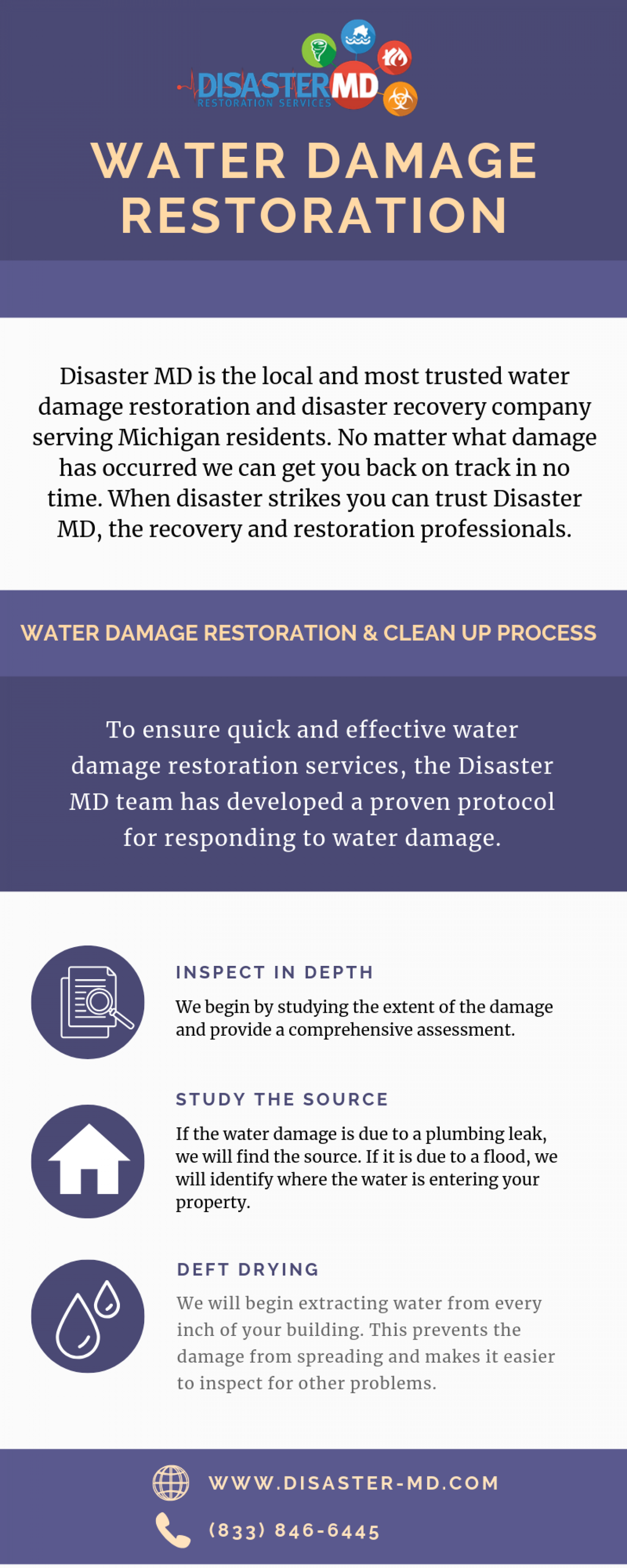 Water Damage Restoration Services Michigan Infographic