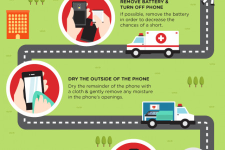 Water Damaged Phones; The road to repair  Infographic