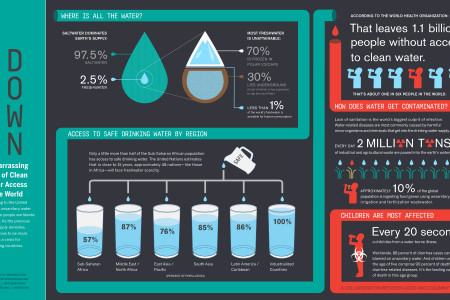 Water Down Infographic