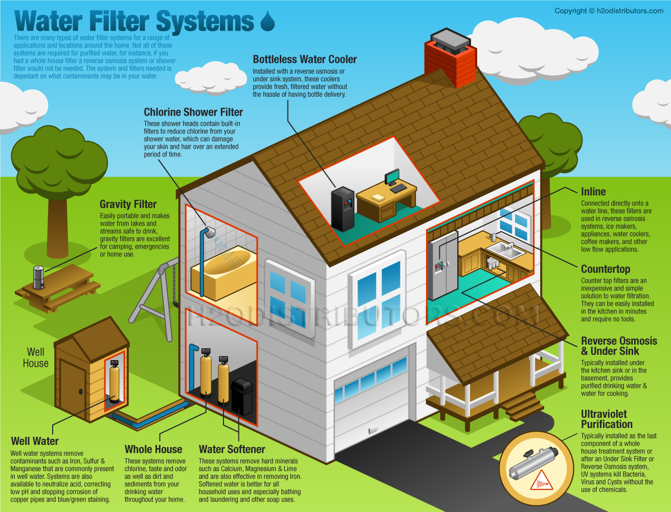 House Water Filters Systems Water Filter Systems Visually