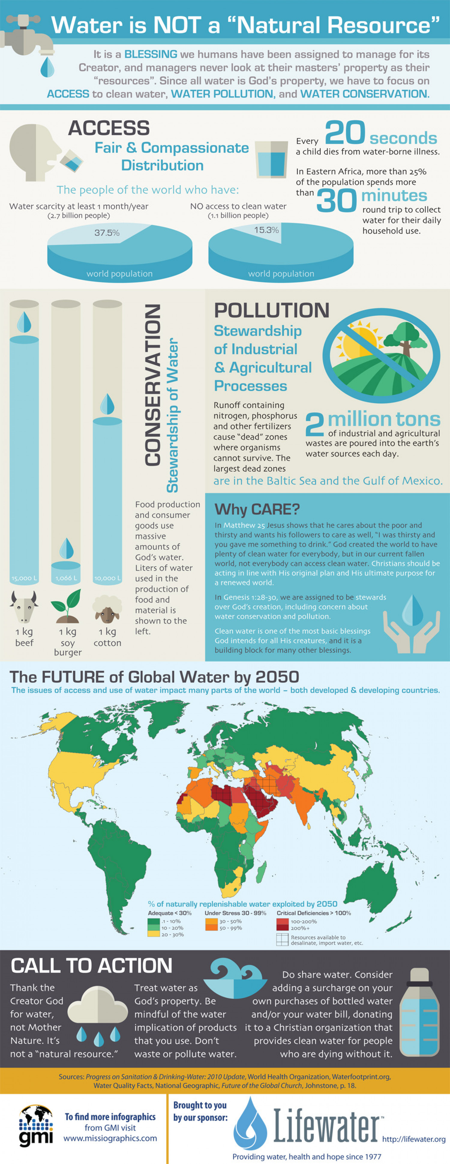 "Water is Not a ""Natural Resource"" Infographic"