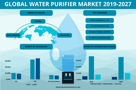 Water Purifier Market | Industry Benefits, Size, Analysis 2019-2027 Infographic