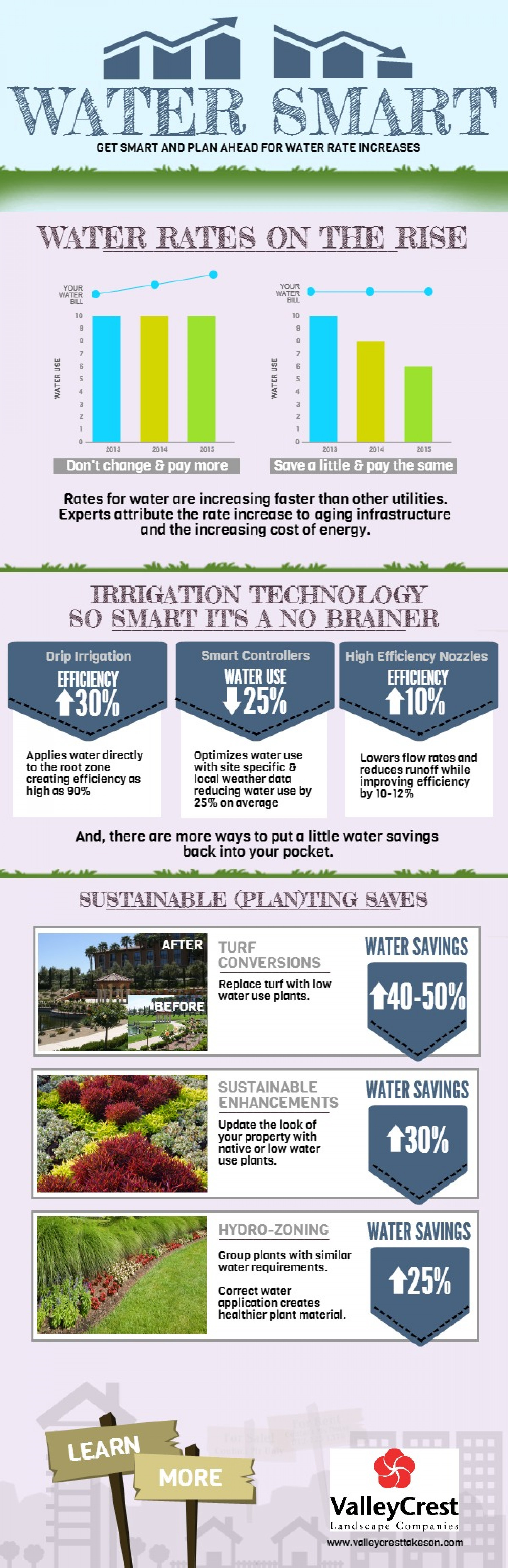 Water Rates on the Rise: 6 Ways To Save Water Infographic