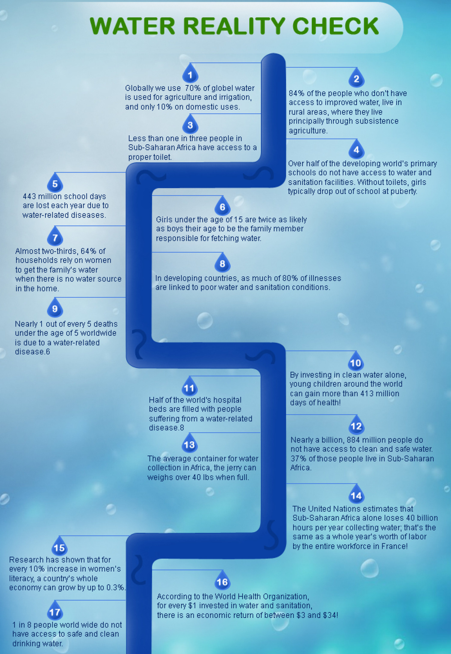 Water Reality Check Infographic