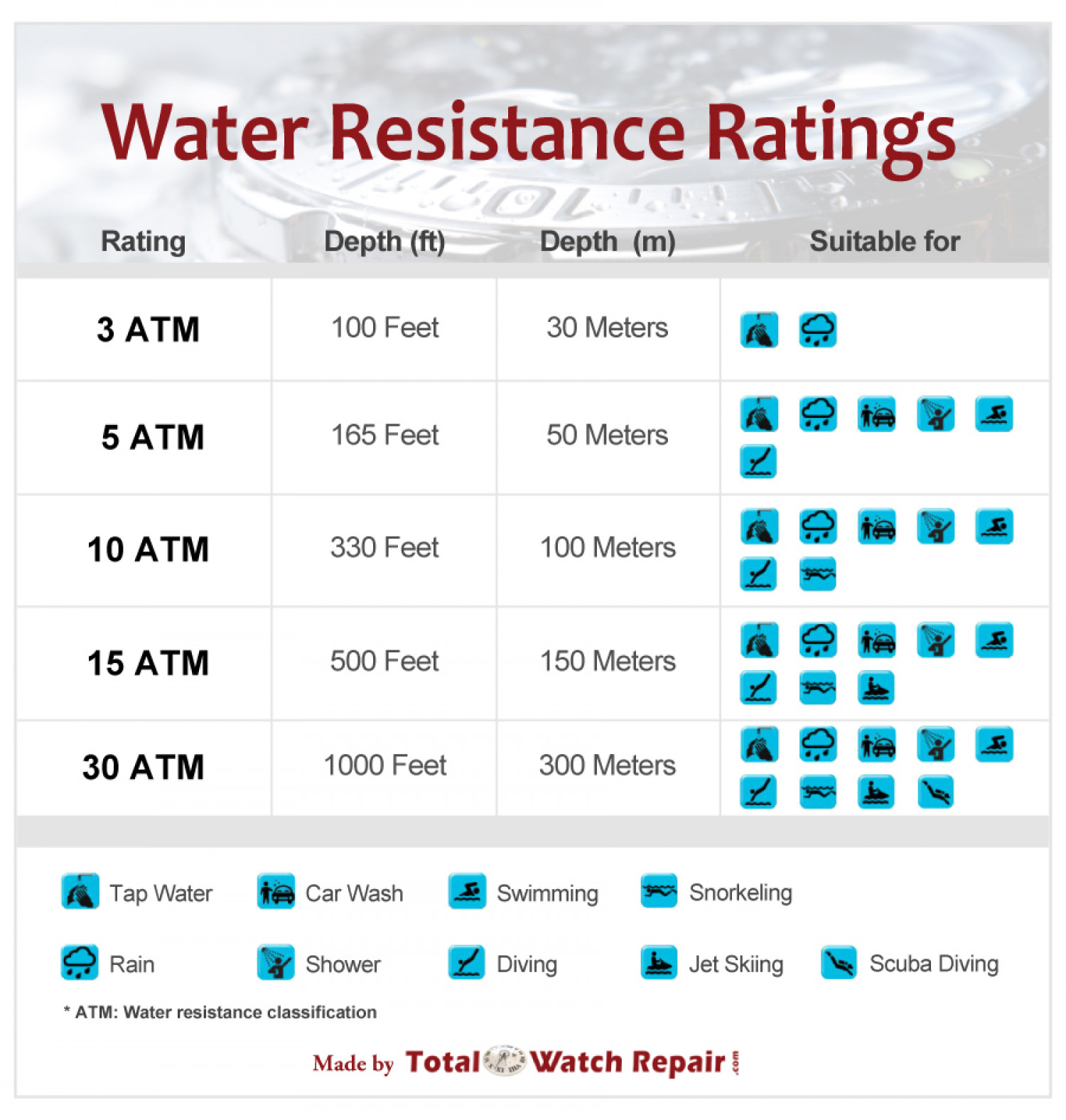 Water Resistance Ratings Infographic