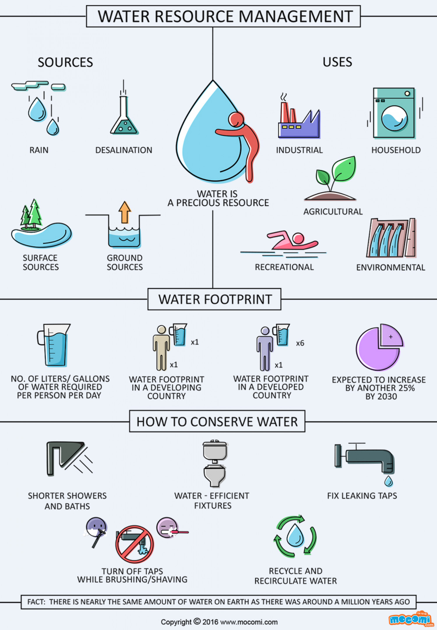 Water Resource Management Infographic