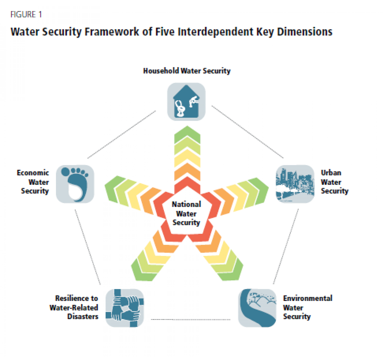 Water Security Framework of Five Interdependent Key Dimensions Infographic