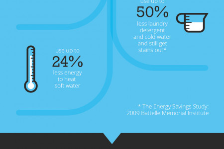 Water Softeners Infographic