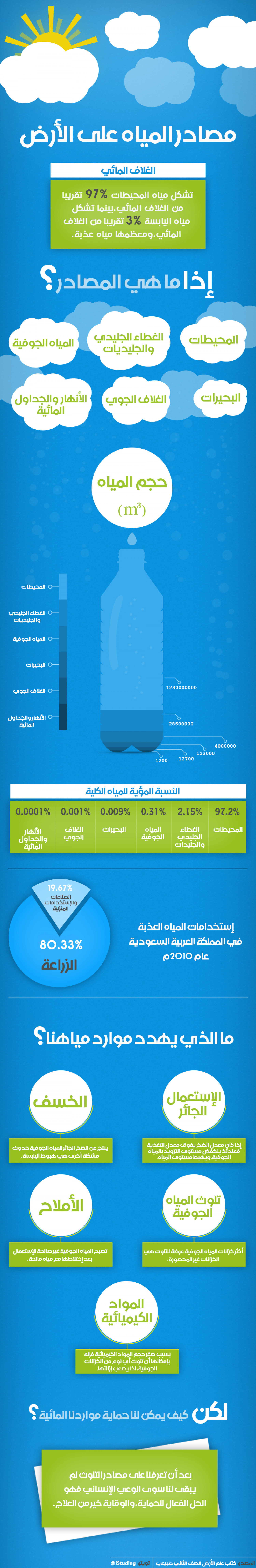 Water Sources Infographic