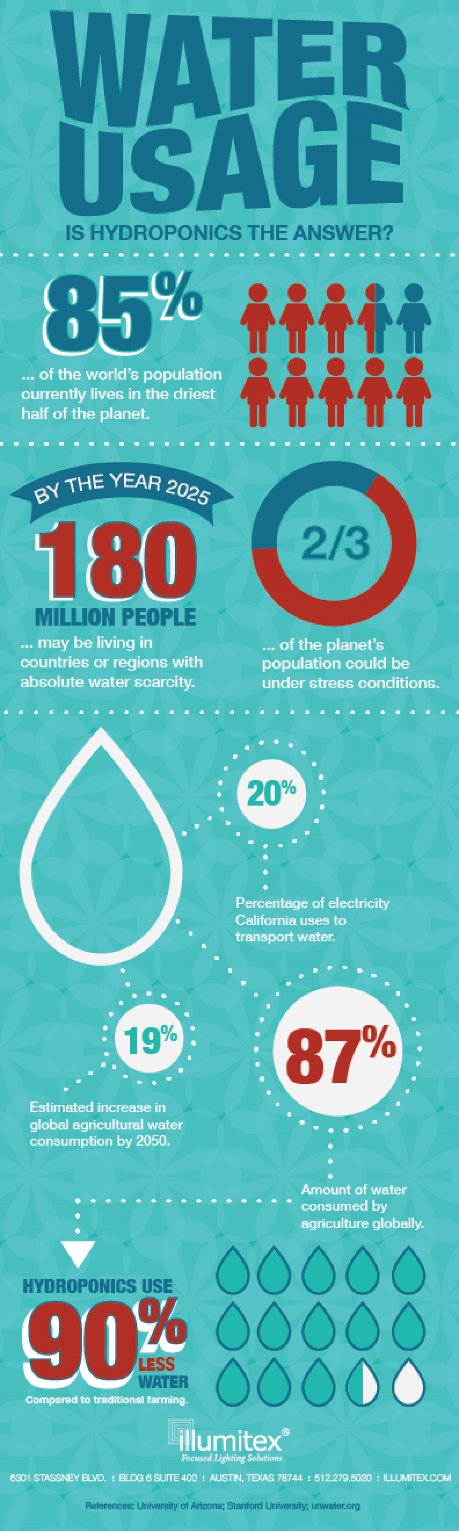 Water Usage: Is Hydroponics the Answer?  Infographic