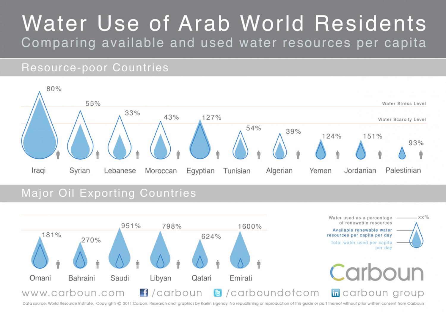 Water Uses of Arab World Residents Infographic