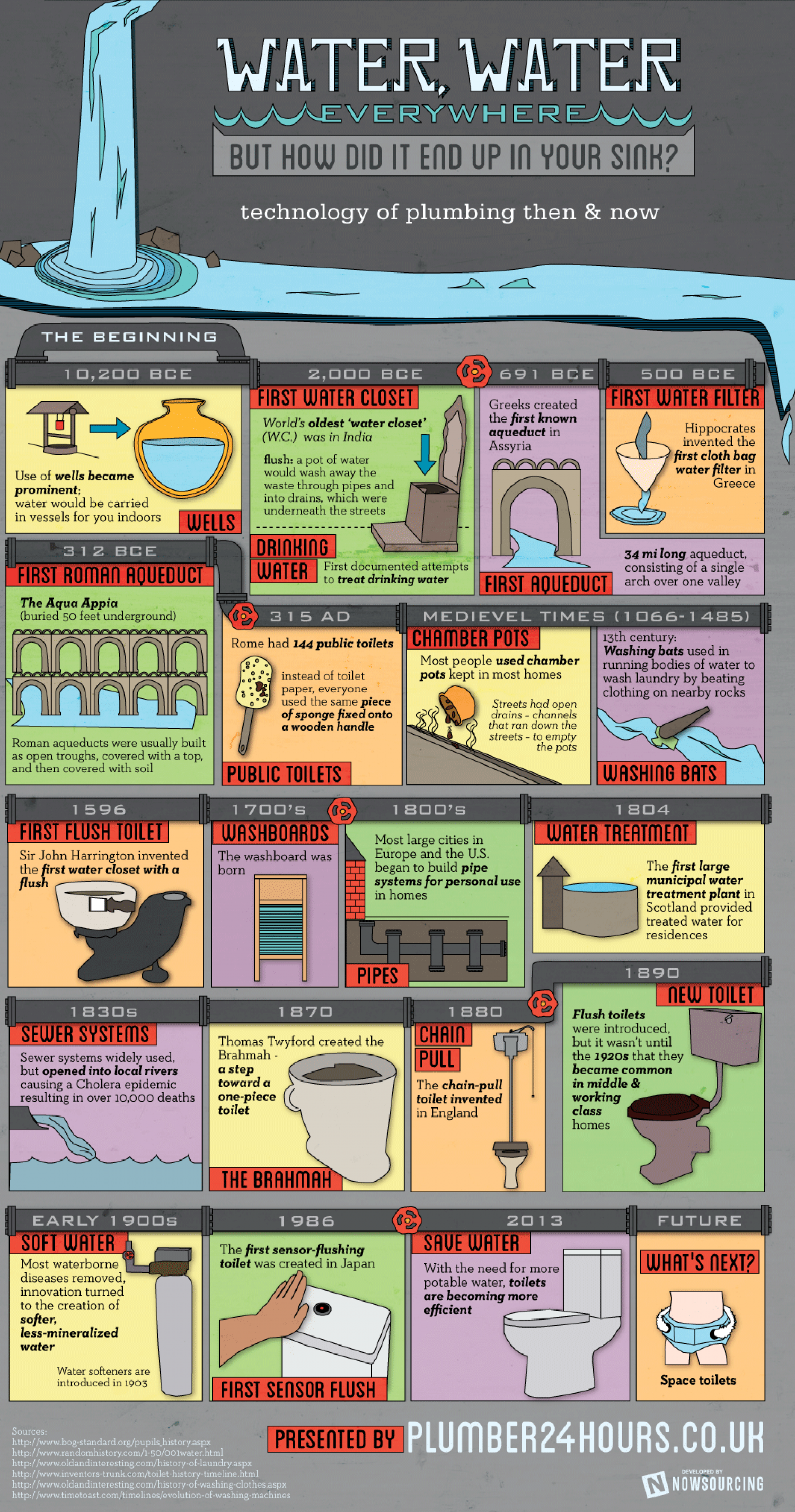 Water, Water Everywhere Infographic