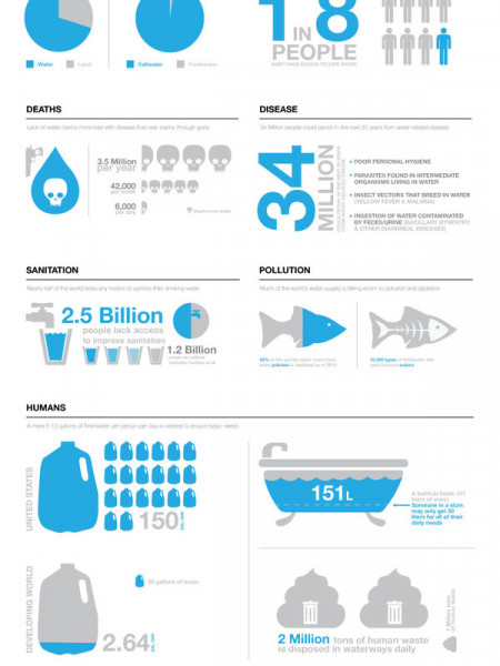 Water Way To Go Infographic