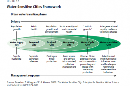 Water-Sensitive Cities Framework ( Urban water transition phases.) Infographic