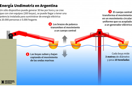 Wave Energy in Argentina Infographic