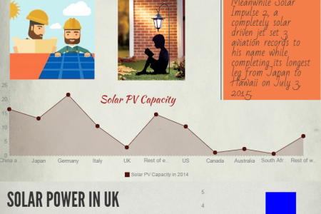 Way To Go Sun: World Going Solar, UK Follows Infographic