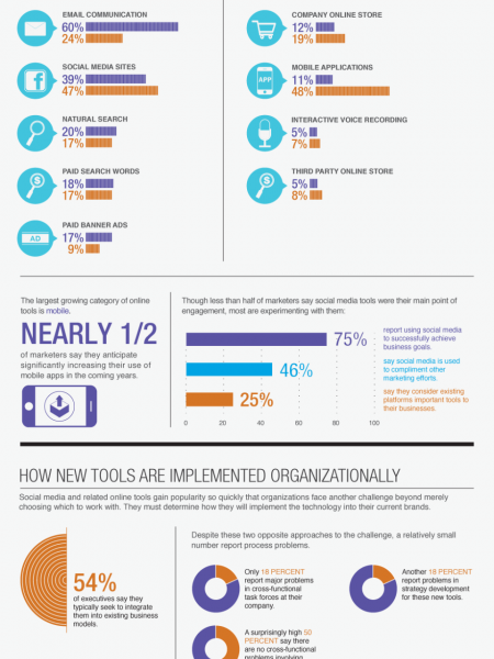 Ways in Adapting to Online Tools Infographic