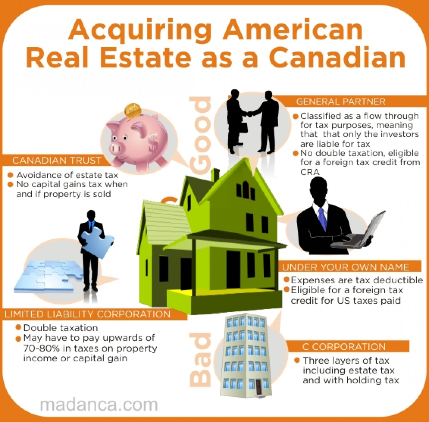 Tax Guide for Canadians Buying US Real Estate Infographic