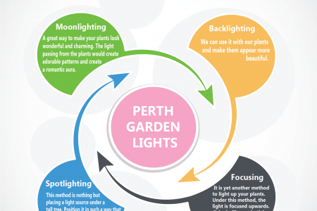 Ways To Light Up Your Garden Infographic