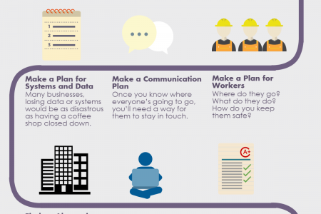 Business Continuity Plan Infographics  VisualLy