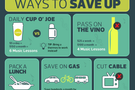 Ways to Save up for Music Lessons  Infographic