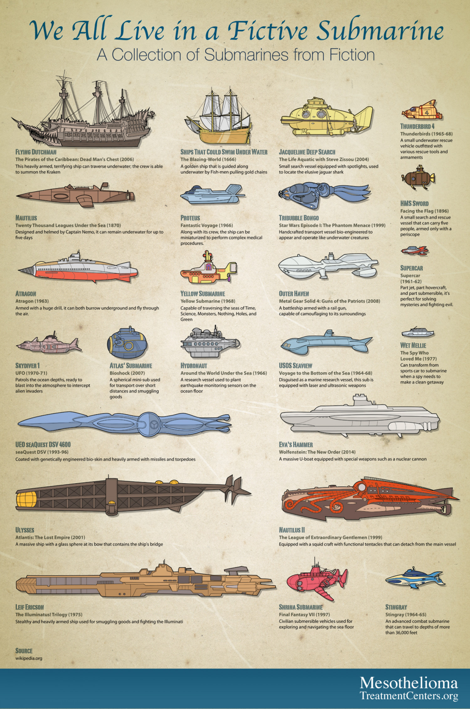 We All Live in a Fictive Submarine Infographic
