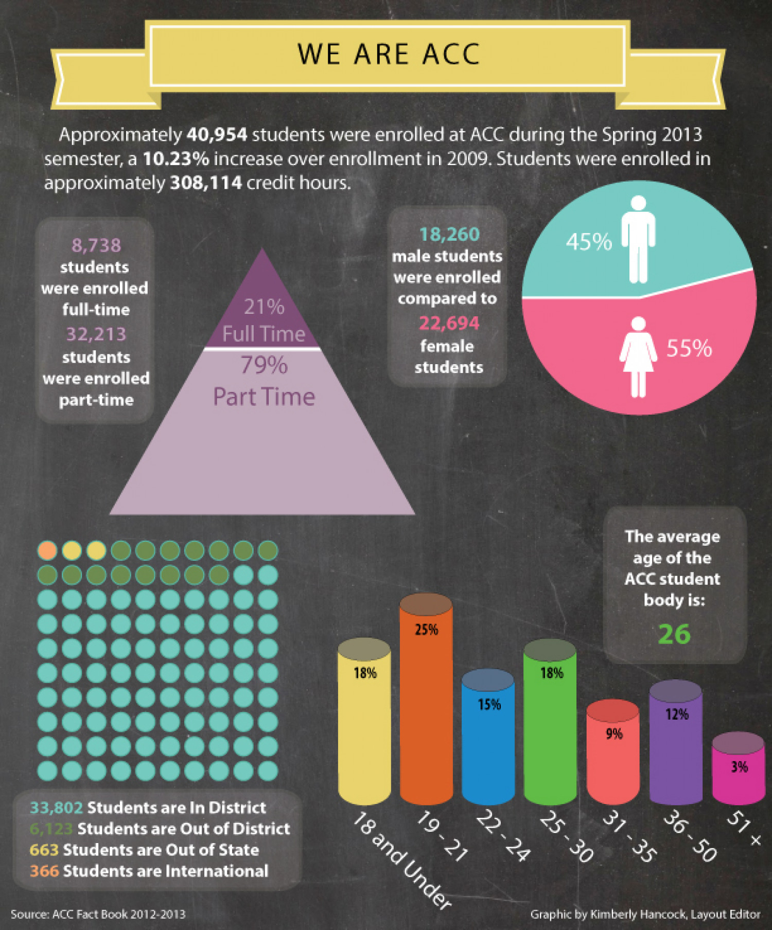 We Are ACC Infographic