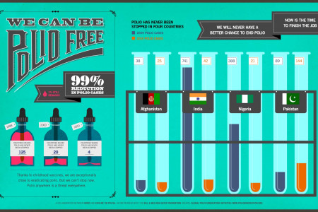 We Can Be Polio Free Infographic