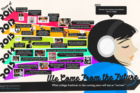 We Come From The Future Infographic