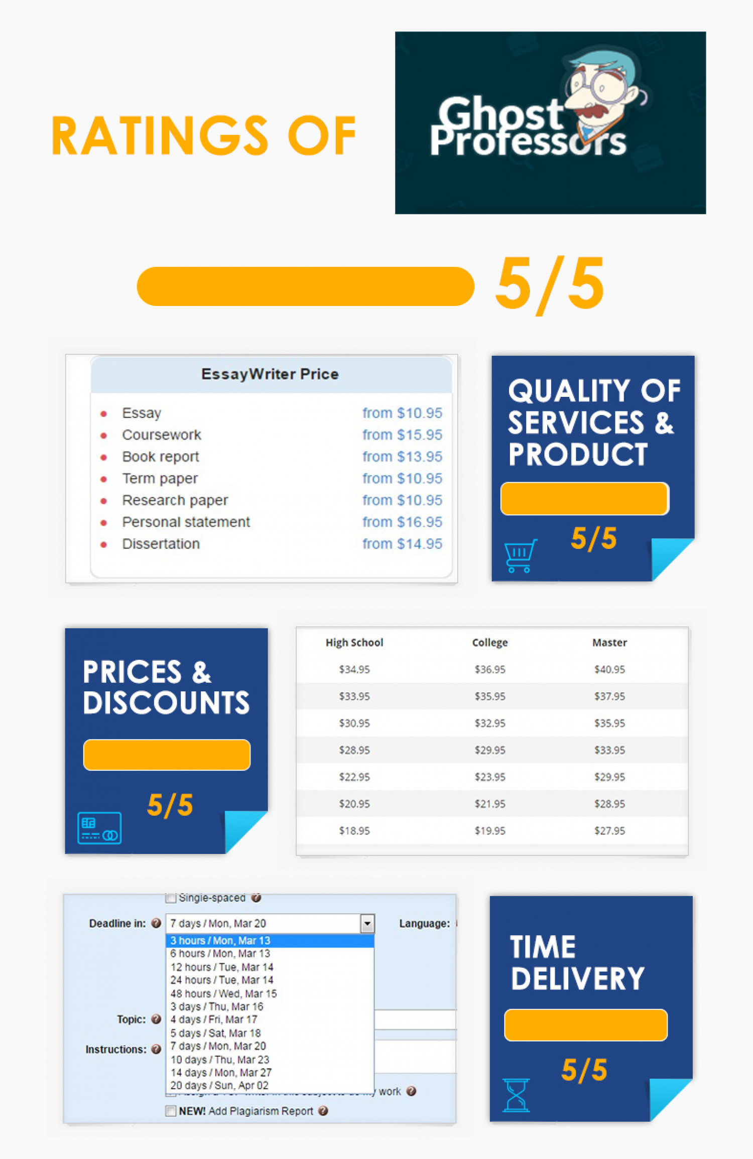 We Have GhostProfessors Writing Service Rating And Advise You To Check It Too Infographic