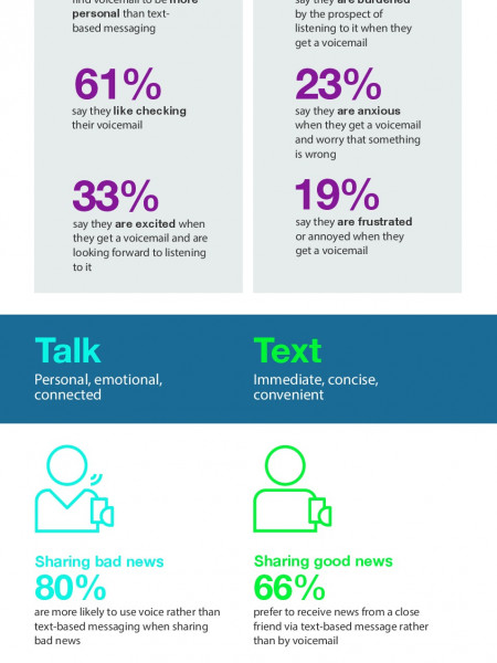 We like to listen, but love to Read. Infographic