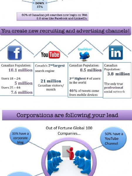 We Live on Social Media  Infographic
