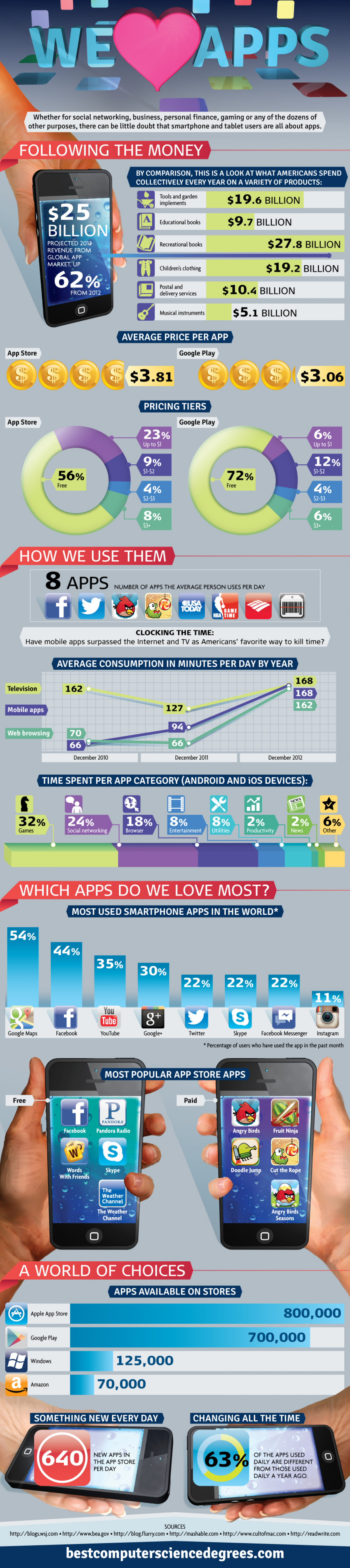We Love Apps Infographic