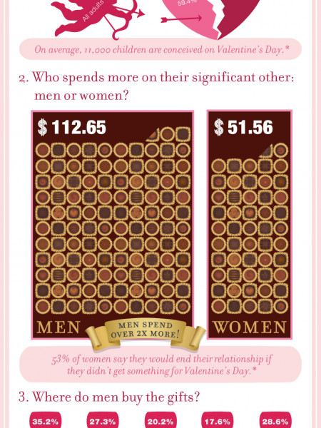 We love spending - Valentine's 2012 Infographic