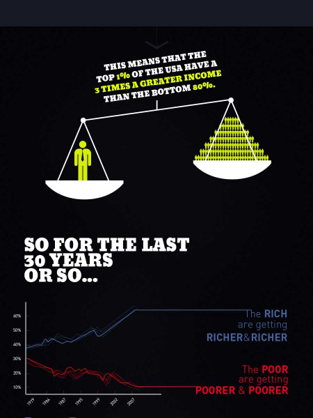Wealth and Inequality in the United States Infographic