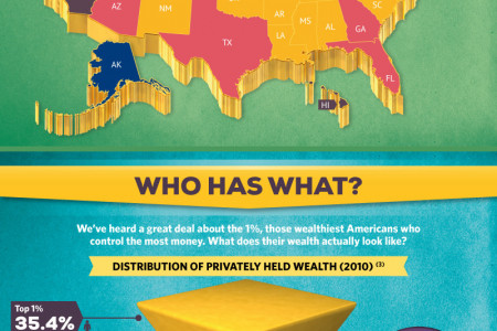 Wealth in the United States Infographic