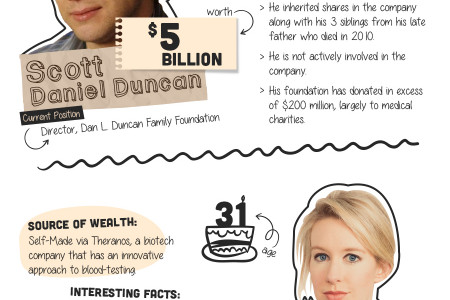Wealthiest Professionals in the World Under 35 Infographic