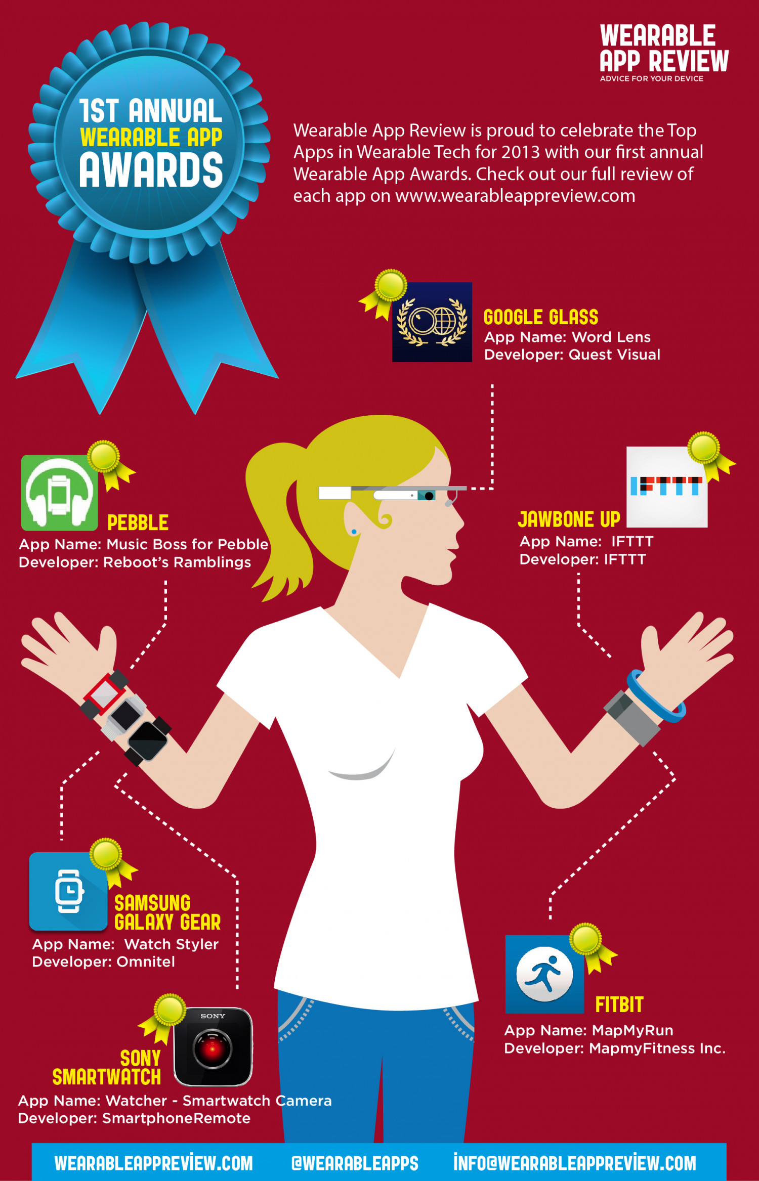 Wearable App Awards 2013 Infographic