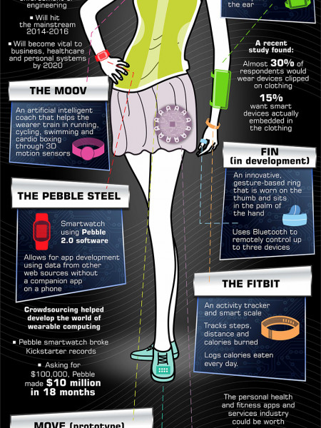 Wearable Computing: Where Fashion Meets Function Infographic