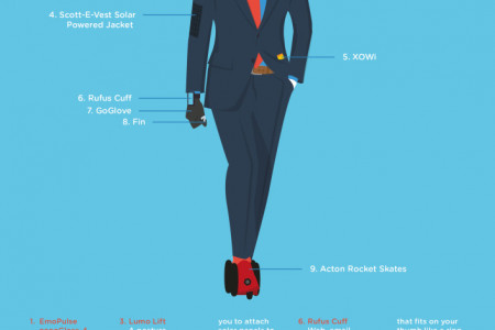 Wearable Technology of the future Infographic