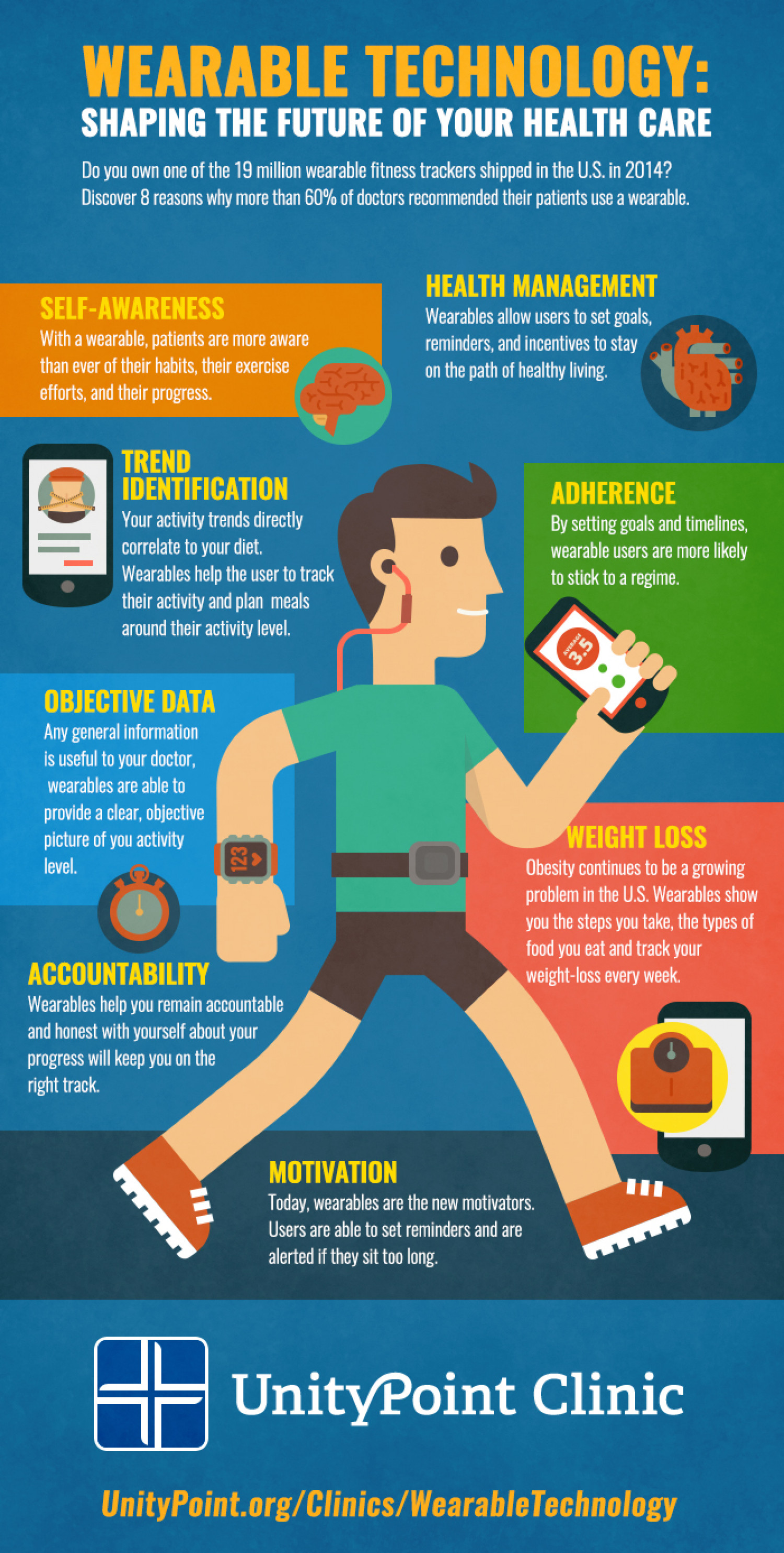 Wearable Technology: Shaping the Future of Your Health Care Infographic