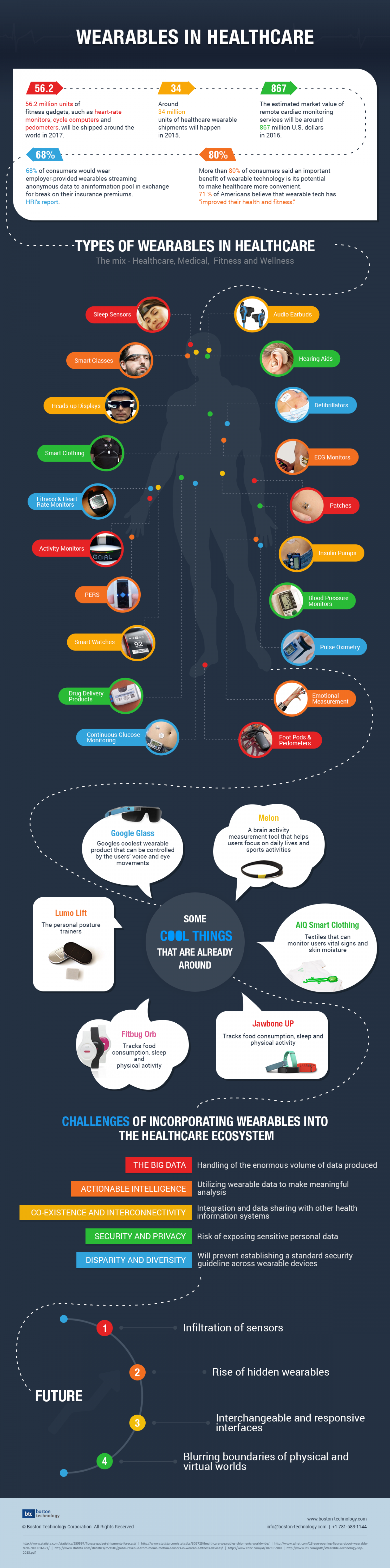 Wearables in Healthcare  Infographic