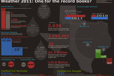 Weather 2011: One for the Record Books? Infographic
