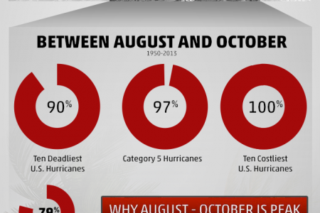 Weather Channel: Hurricane Trends Infographic