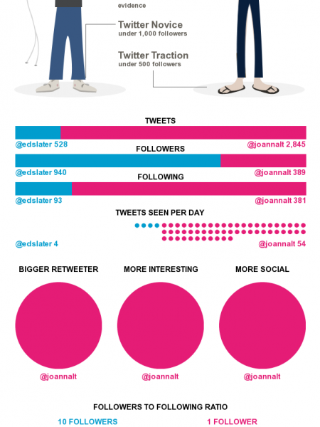 Web + Infographics = Make Your Own with Visua.ly Infographic