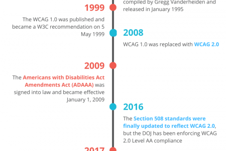 Web Accessibility History Timeline [Infographic] Infographic