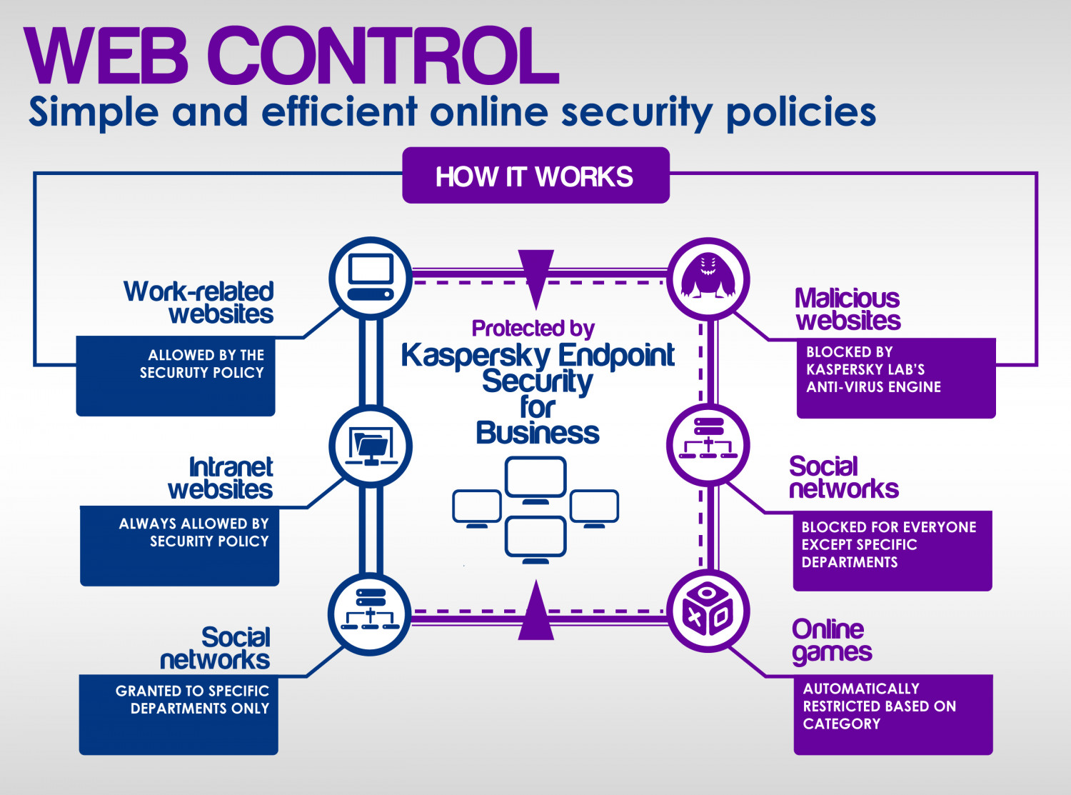 Web Control Infographic
