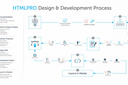 Web design and development Process by HTML Pro Infographic