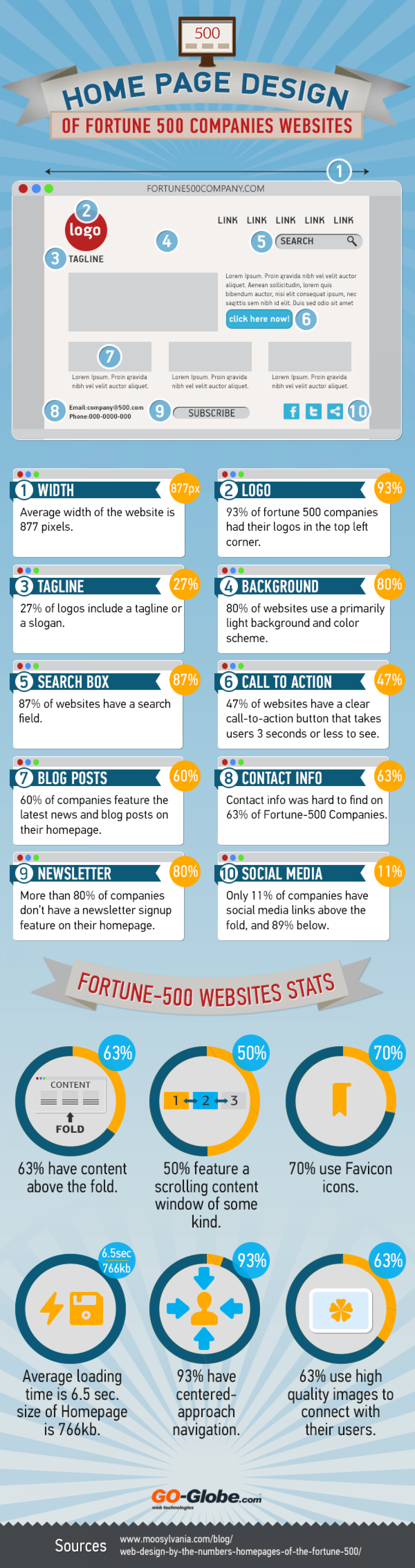 Web Design Trends of Fortune 500 Companies Infographic