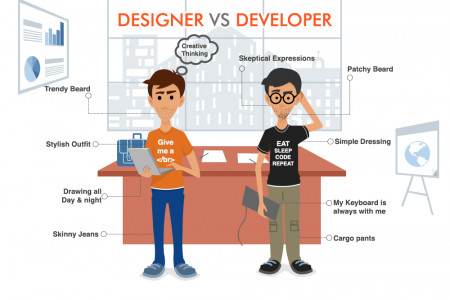 Web Designer vs. Web Developer Infographic